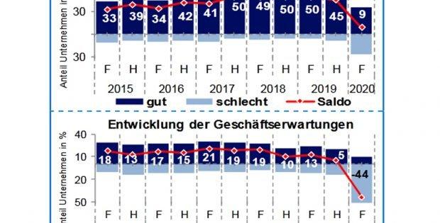 Einschätzung von Geschäftslage und Geschäftsaussichten durch die Betriebe der Region. Grafik: IHK zu Leipzig