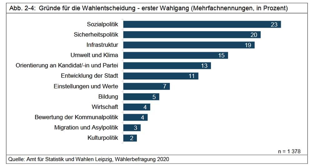 Die Gründe für die Wahlentscheidung in der ersten Runde der OBM-Wahl. Grafik: Stadt Leipzig, Amt für Statistik und Wahlen
