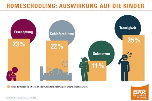 Die Auswirkungen des Homeschoolings auf die Kinder. Grafik: DAK