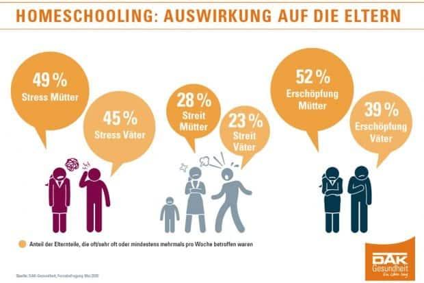 Die Auswirkungen des Homeschoolings auf die Eltern. Grafik: DAK