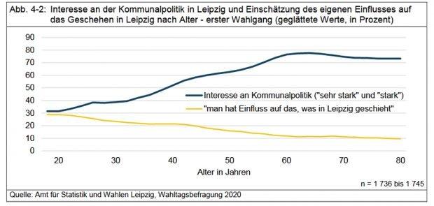 Interesse an Kommunalpolitik und Einschätzung der eigenen Einflussmöglichkeiten. Grafik: Stadt Leipzig, Amt für Statistik und Wahlen