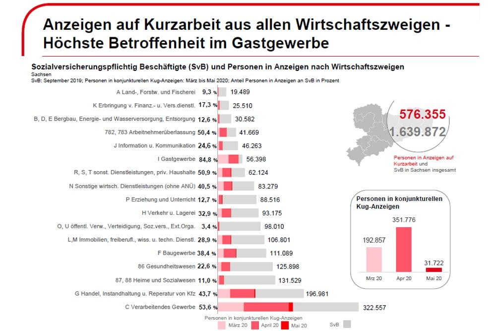 Beantragtes Kurzarbeitergeld in Sachsen. Grafik: Arbeitsagentur Sachsen