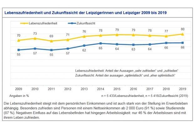 Entwicklung der Lebenszufriedenheit der Leipziger/-innen 2009 bis 2019. Grafik: Stadt Leipzig, Bürgerumfrage 2019
