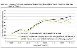 Zustimmung zu ausgewählten Aussagen gruppenbezogener Menschenfeindlichkeit nach Alter (in Prozent). Grafik: Stadt Leipzig, Bürgerumfrage 2017