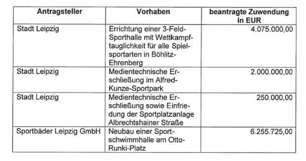 Die abgelehnten Leipziger Förderprojekte aus der Antwort von Innenminister Roland Wöller. Grafik: Freistaat Sachsen