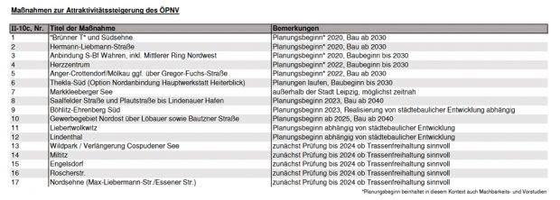 Ein Ausschnitt aus dem Rahmenplan zum ÖPNV. Grafik: Stadt Leipzig