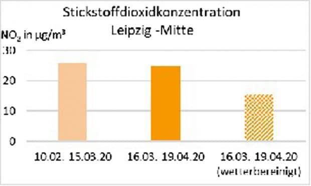 Vergleich der Stickoxidbelastung. Grafik: Stadt Leipzig