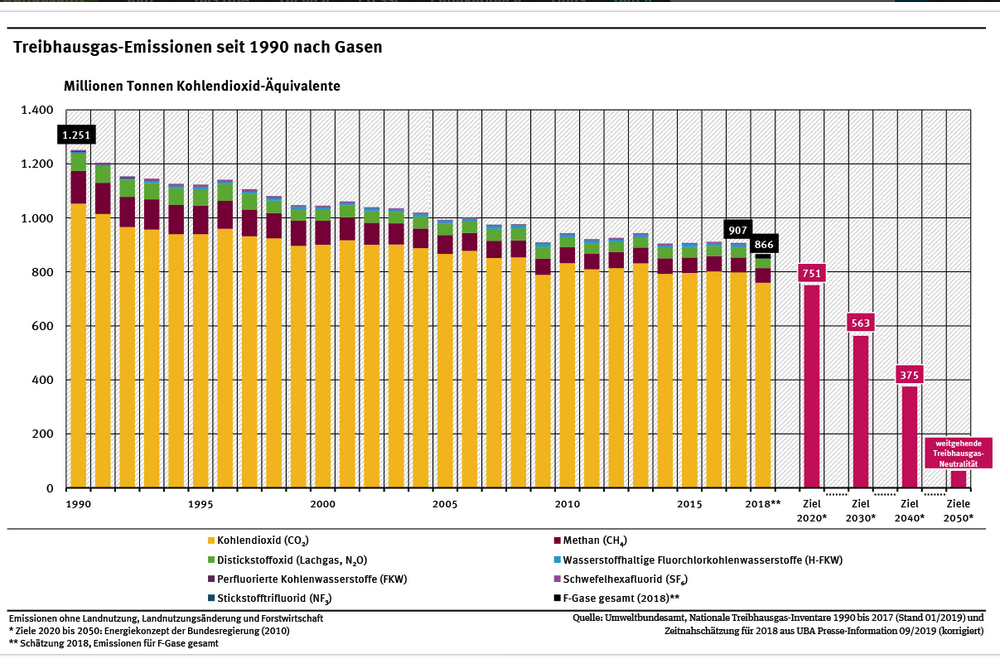 Entwicklung der deutschen Teibhausgasemissionen von 1990 bis 2018. Grafik: Umweltbundesamt