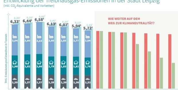 Entwicklung der CO2-Emissionen pro Kopf in Leipzig. Grafik: Stadt Leipzig