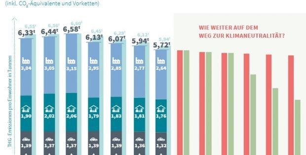 """Entwicklung der CO2-Aufkommen pro Kopf in Leipzig. Grafik: Stadt Leipzig, Umsetzungsbericht """"Europäische Energie- und Klimaschutzkommune"""" 2018"""