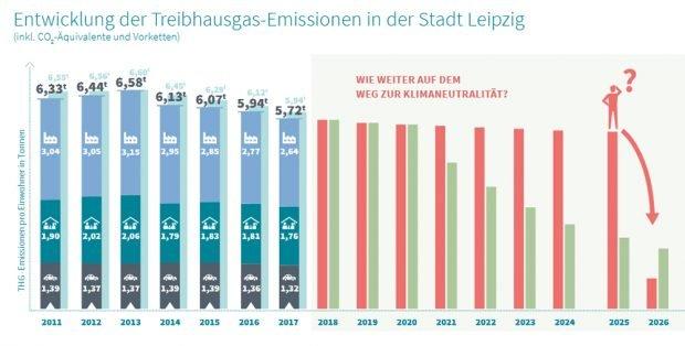 """Wie soll Leipzig das CO2-Ziel von 2026 schaffen? Grafik: Stadt Leipzig, Umsetzungsbericht """"Europäische Energie- und Klimaschutzkommune"""" 2018"""