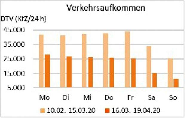 Verkehrsaufkommen in den beiden Vergleichszeiträumen. Grafik: Stadt Leipzig