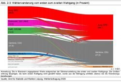 Wählerwanderung vom 1. zum 2. Wahlgang der OBM-Wahl 2020. Grafik: Stadt Leipzig, Amt für Statistik und Wahlen