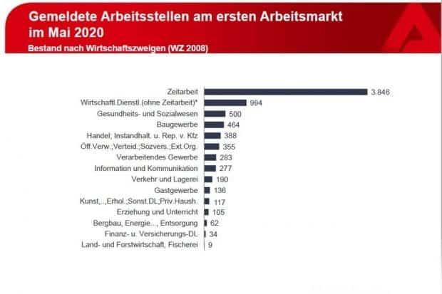 Stellenangebote nach Anbietern. Grafik: Arbeitsagentur Sachsen