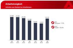 Entwicklung der Arbeitslosigkeit in Leipzig seit Juli 2014. Grafik: Arbeitsagentur Leipzig