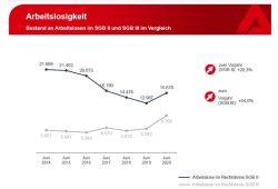 Entwicklung der Arbeitslosenzahl in Leipzig seit 2014. Grafik: Arbeitsagentur Leipzig