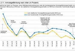 Die Armutsgefährdungsquote nach Jahrgängen. Grafik: Stadt Leipzig, Bürgerumfrage 2018