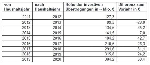 Das Wachstum der investiven Ausgabereste seit 2012. Grafik: Stadt Leipzig