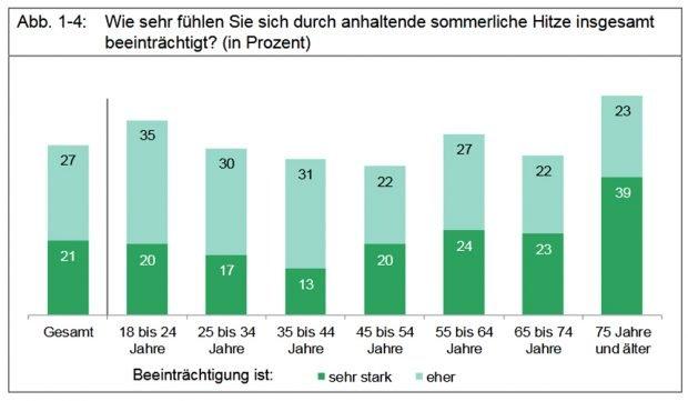 Belastung durch Hitze in Leipzig. Grafik: Stadt Leipzig, Befragung zum Klimawandel 2018