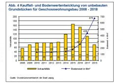 Entwicklung der Bodenpreise und der Grundstücksverkäufe in Leipzig. Grafik: Stadt Leipzig
