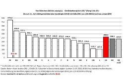 Covid-19-Fälle in deutschen Städten mit mehr als 400.000 Einwohnern. Grafik: BIAJ