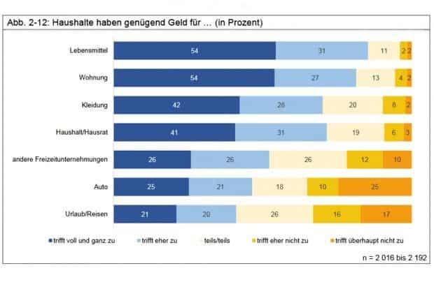 Wofür das Geld in Leipziger Haushalten (nicht) reicht. Grafik: Stadt Leipzig, Bürgerumfrage 2018
