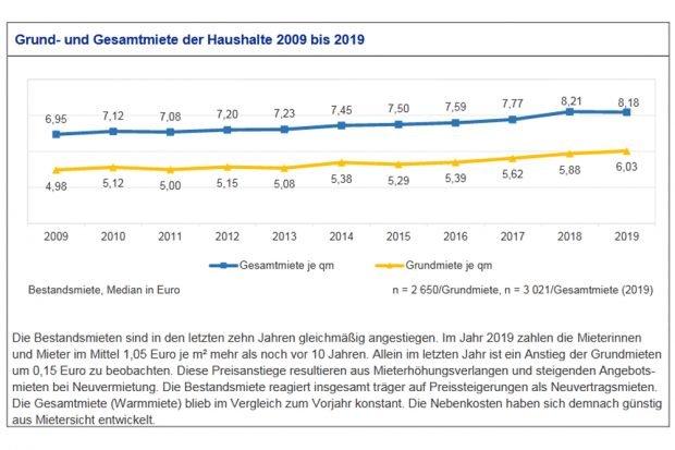 Entwicklung der Bestandsmieten in Leipzig. Grafik: Stadt Leipzig, Bürgerumfrage 2019