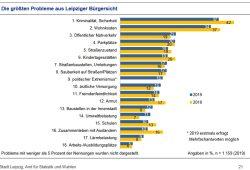 Die größten Probleme aus Leipziger Bürgersicht. Grafik: Stadt Leipzig, Bürgerumfrage 2019