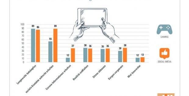 Gründe für die Nutzung von Spielen und Social Media. Grafik: DAK