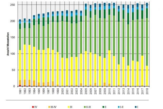 Entwicklung der Güteklassen der deutschen Fließgewässer. Grafik: BMU, Nitratbericht 2020