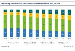 Entwicklung der monatlichen Haushaltseinkommen nach Klassen. Grafik: Stadt Leipzig, Bürgerumfrage 2019
