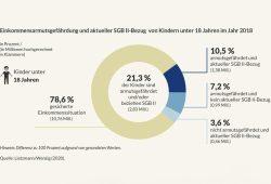 Kinderarmut in Deutschland. Grafik: Bertelsmann Stiftung