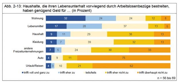 Was sich Leipziger/-innen im Arbeitslosenbezug alles nicht leisten können. Grafik: Stadt Leipzig / Bürgerumfrage 2018