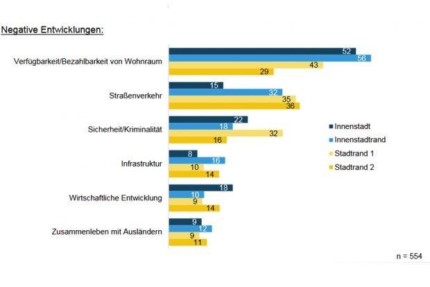 Die Befürchtungen zu den negativen Entwicklungen der nächsten zehn Jahre. Grafik: Stadt Leipzig, Bürgerumfrage 2018