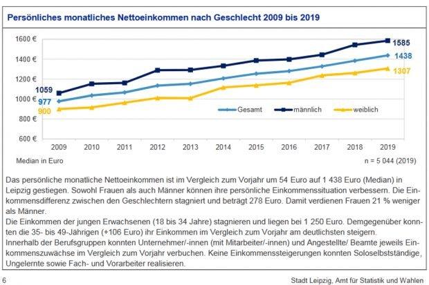 Entwicklung der Median-Einkommen in Leipzig. Grafik: Stadt Leipzig, Bürgerumfrage 2019