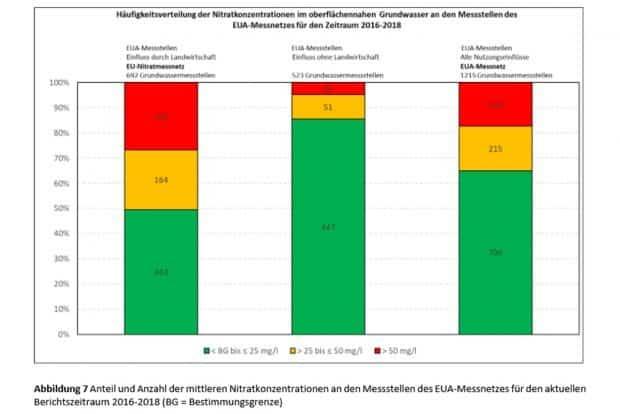 Nitratbelastung im Grundwasser mit entsprechenden Quellen. Grafik: BMU, Nitratbericht 2020