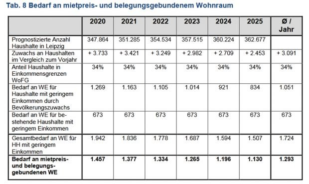 Bedarfsprognose für geförderten Wohnraum in Leipzig. Grafik: Stadt Leipzig