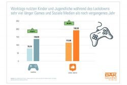 Im Shutdown hat sich die Nutzungszeit von Spielen und Social Media bei Jugendlichen drastisch erhöht. Grafik: DAK