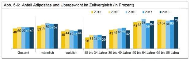 Übergewicht der Leipziger/-innen im Zeitvergleich. Grafik: Stadt Leipzig, Bürgerumfrage 2018