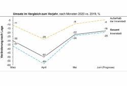 """Umsatzentwicklung von März bis Juni. Grafik: Studie """"Auswirkung der Corona-Krise auf den Leipziger Handel"""""""