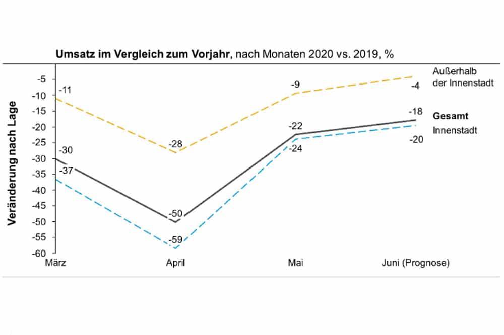 Umsatzentwicklung von März bis Juni. Grafik: Studie