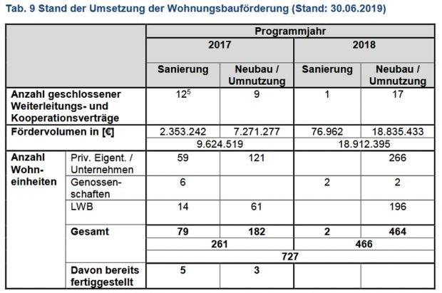 Umsetzung des Programms für geförderten Wohnraum 2017 und 2018. Grafik: Stadt Leipzig