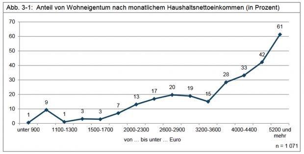 Wohneigentum nach Haushaltseinkommen. Grafik: Stadt Leipzig, Bürgerumfrage 2018