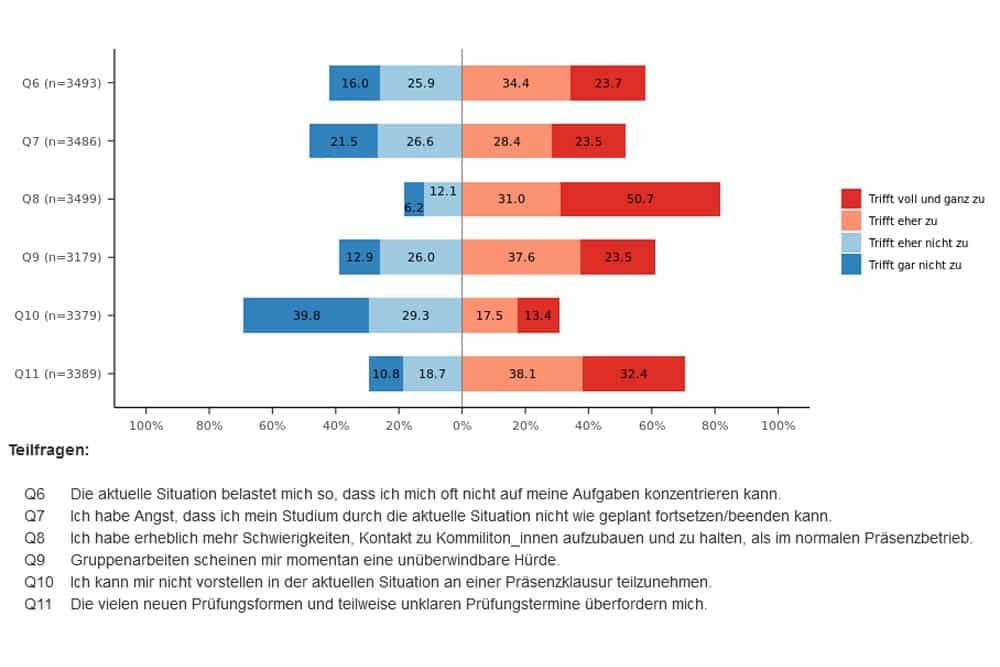 Was die Student/-innen der Uni Leipzg als belastend empfinden. Grafik: StuRA der Uni Leipzig