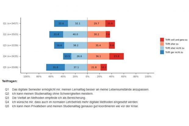 Wie die Student/-innen der Uni Leipzig das digitale Semester einschätzen. Grafik: StuRA der Uni Leipzig
