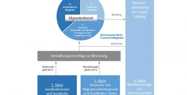 Die drei Säulen für den Leipziger Migrantenbeirat. Grafik: Stadt Leipzig