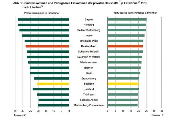 Primär- und Verfügbare Einkommen 2018. Grafik: Freistaat Sachsen, Statistisches Landesamt