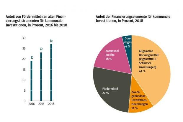 Wie der Anteil der Fördermittel an der Kommunalfinanzierung wächst. Grafik: Berlin Institut