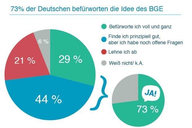 Umfrage 2016: Wären Sie für ein Grundeinkommen? Grafik: Mein Grundeinkommen