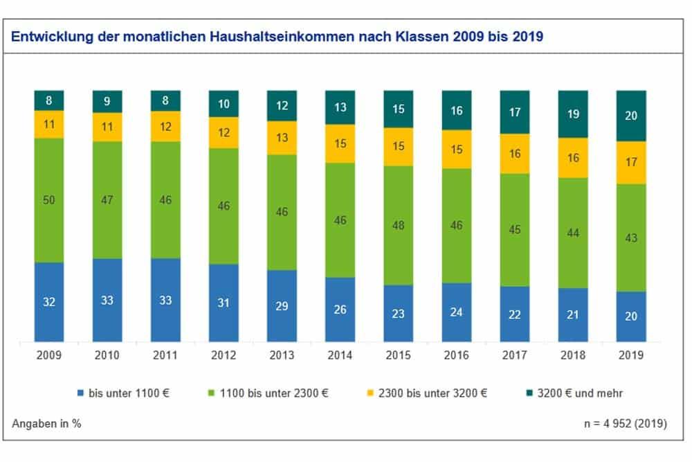 Entwicklung der Haushaltseinkommen in Leipzig 2009 bis 2019. Grafik: Stadt Leipzig, Bürgerumfrage 2019